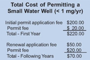 Total Cost of Permitting a Small Water Well